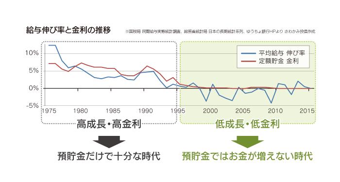 給与伸び率と金利の推移